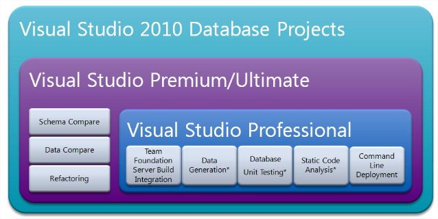 Bisql 44 dac database project overview dac part ii sql comparison with different version lets compare functionality difference between visual studio ccuart Images