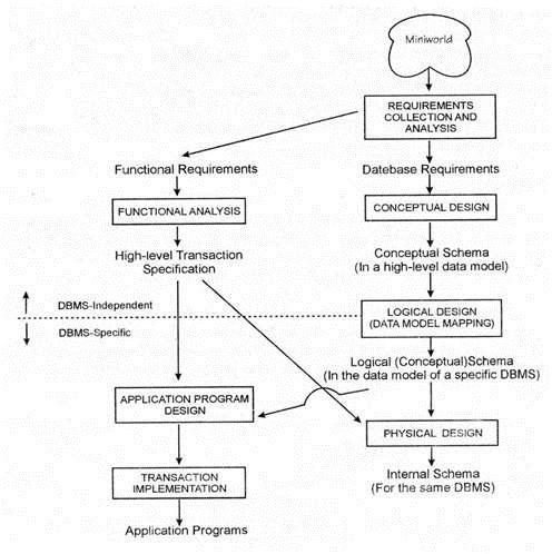 BISQL – Laymen to SQL Developer # 22 – Entity-Relationship