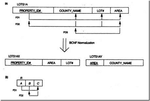 Bisql Laymen To Sql Developer 32 Functional Dependencies And